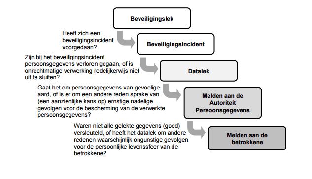 datalek flowchart