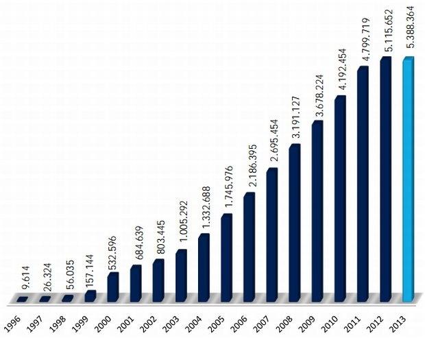 SIDN Stats 2013