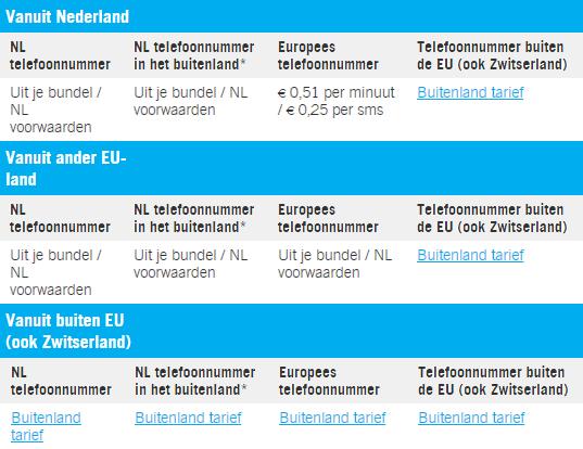 Ben EU informatie prijzen