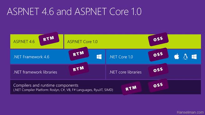 Microsoft Net Core 1.0