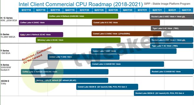 Roadmap Intel Stable Image Platform Program