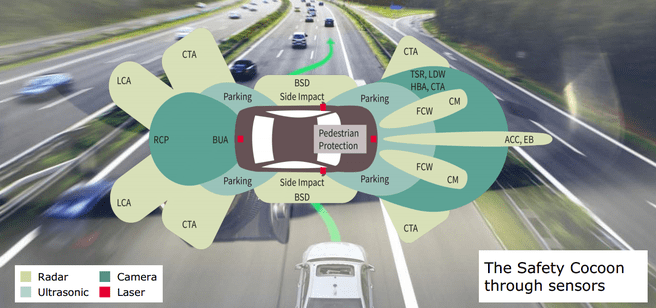Sensoren op slimme auto's