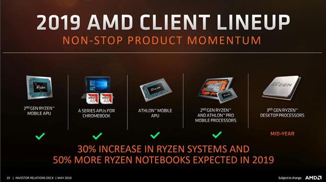 AMD 2019-roadmaps