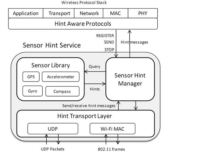 Architectuur van protocollen voor wifi-netwerken met sensorhulp