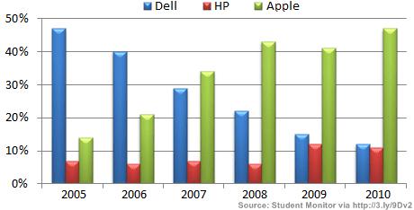 Student monitor 2010 populariteit fabrikanten VS