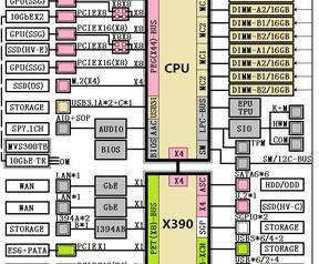 AMD X390 X399 gerucht