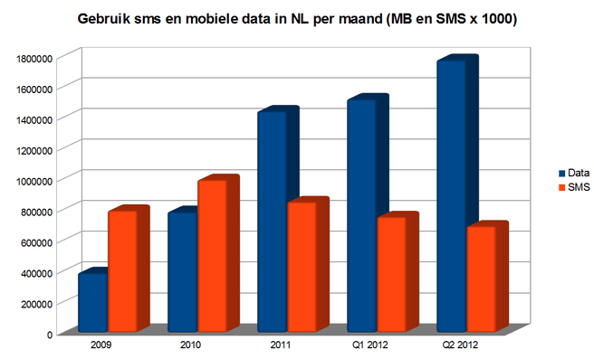 OPTA: verbruik sms en data in Nederland 2009-2012