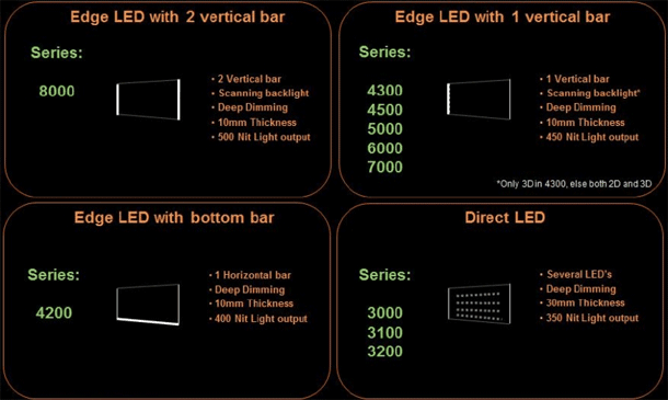 TP Vision 2013 tv lineup Philips led backlight configuratie