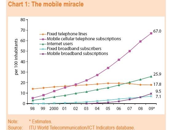 Grafiek: gebruik telefonie en internet wereldwijd (Bron: ITU)