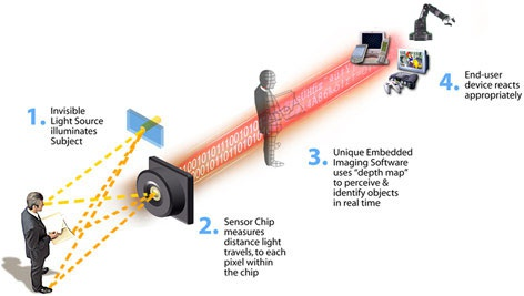 Werking van CanestaVision-camera