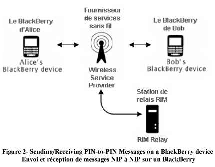 BlackBerry pin-to-pin