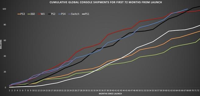 Vergelijking console-verkopen
