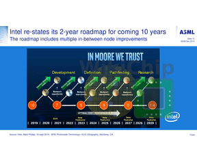 Intel Roadmaps