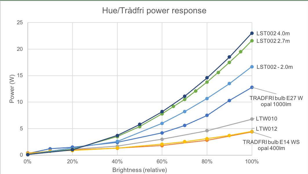 Hue and Trådfri brightness to power calibration