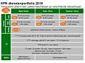 KPN Dienstenportfolio 2010 Triple play