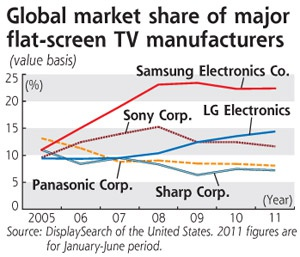 Marktaandeel tv-fabrikanten 2005-2011