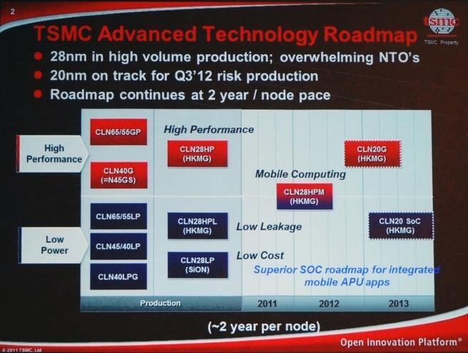 Roadmap TSMC 2012-2013