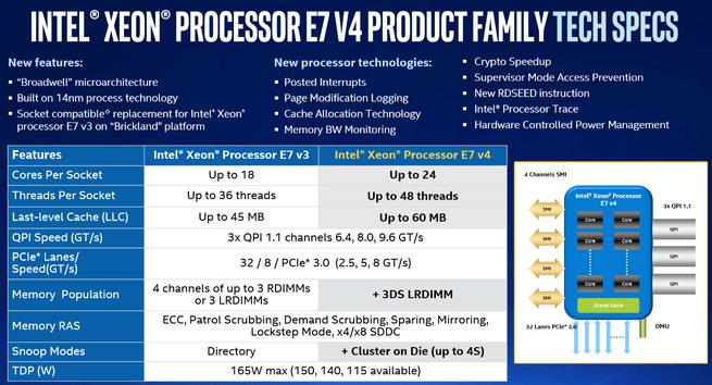 Intel Xeon E7 v4