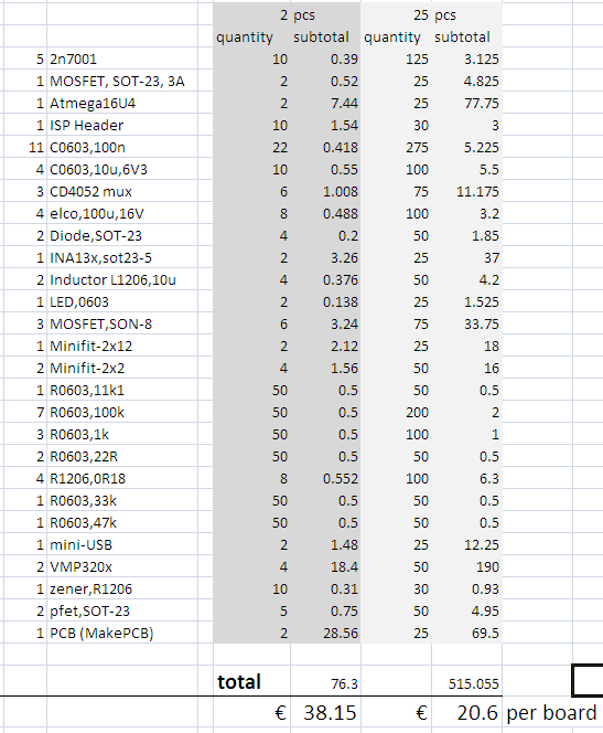 Costing table for MADPSU