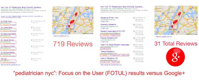 Google FOTUL vs Google+