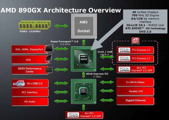 AMD 890GX Blokdiagram