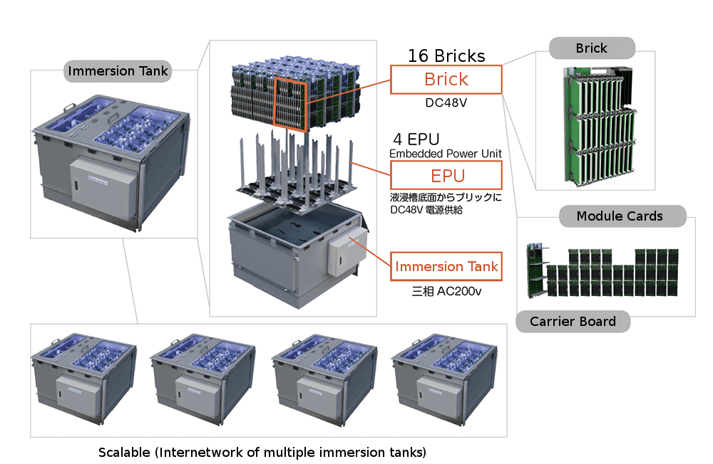 ZettaScaler-2.2-supercomputer