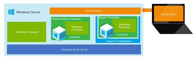 windows hyper v container