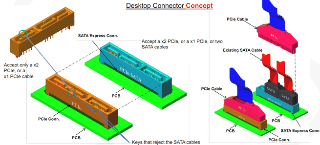 Sata-express-connector