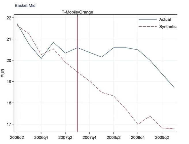 Invloed overname T-Mobile/Orange op prijzen NL-telecommarkt