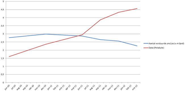 Marktmonitor OPTA Q1 2012: sms vs data