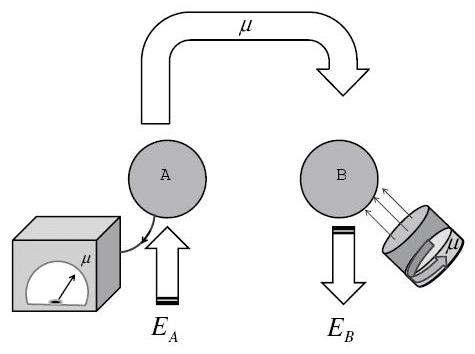 Principe van energieteleportatie middels quantumenergie-verstrengeling