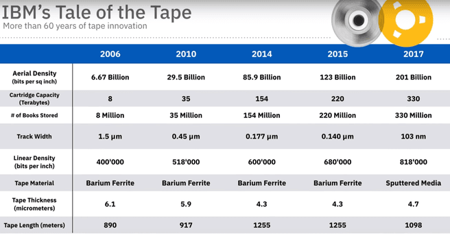 IBM tale of the tape