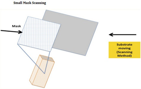 Small Mask Scanning-technologie