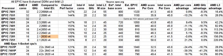 AMD EPYC performance comparison