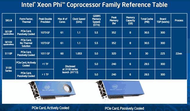 Intel Xeon Phi-specificaties