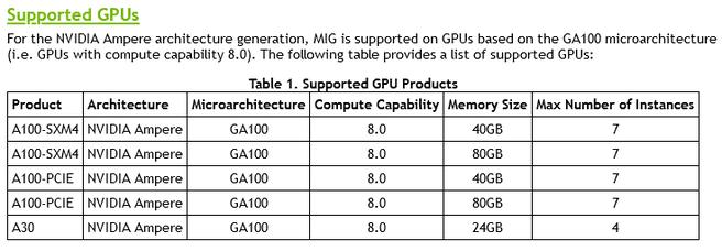 Nvidia A100 80GB PCIe