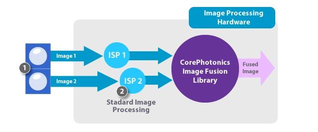 Corephotonics Fusion