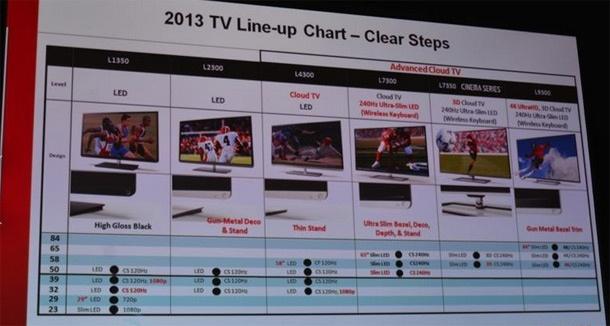 Toshiba 2013-tv-lineup