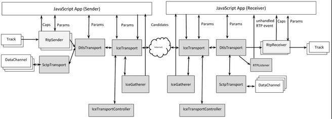 ortc diagram