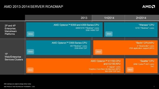 AMD server-roadmap 2013-2014