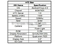 HTC Bee specsheet