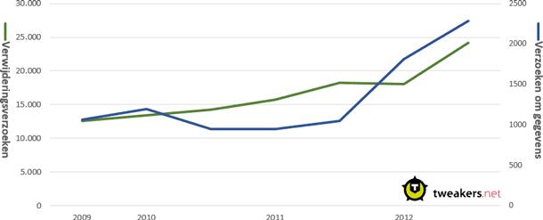 Verwijderingsverzoeken & gegevensverzoeken Google Transparency Report H2 2012