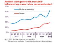 UWV Aandeel werkgevers dat productiebelemmering ervaart door personeelstekort
