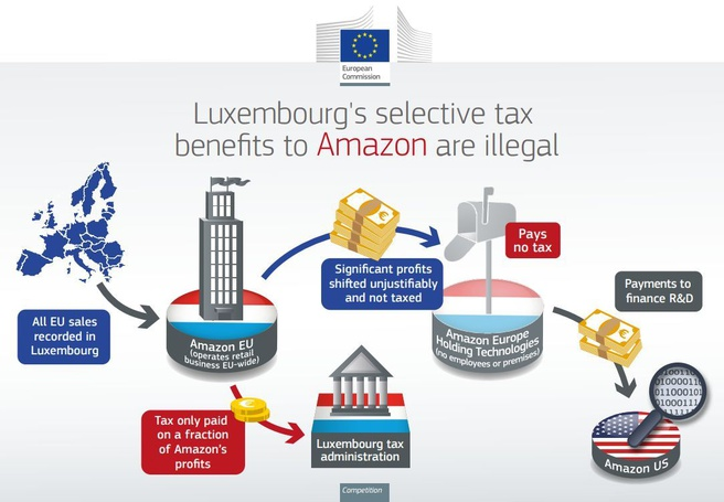 EU Luxemburg Amazon belasting