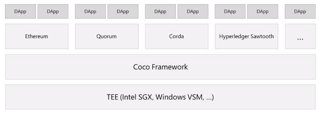 Coco-framework