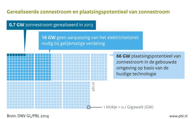 Plaatsingspotentieel zonnestroom in Nederland