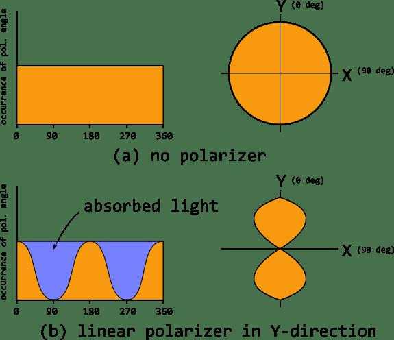 Distribution of polarization angles