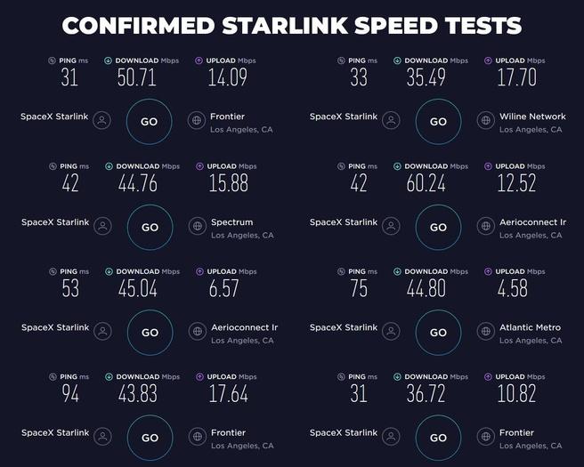 Starlink-snelheden