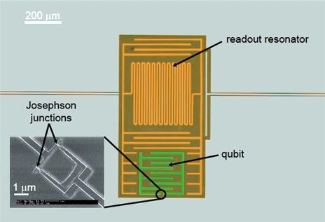 Qubit-schakeling