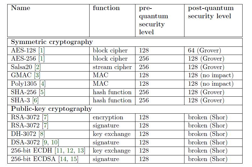 encryptie en quantumcomputers